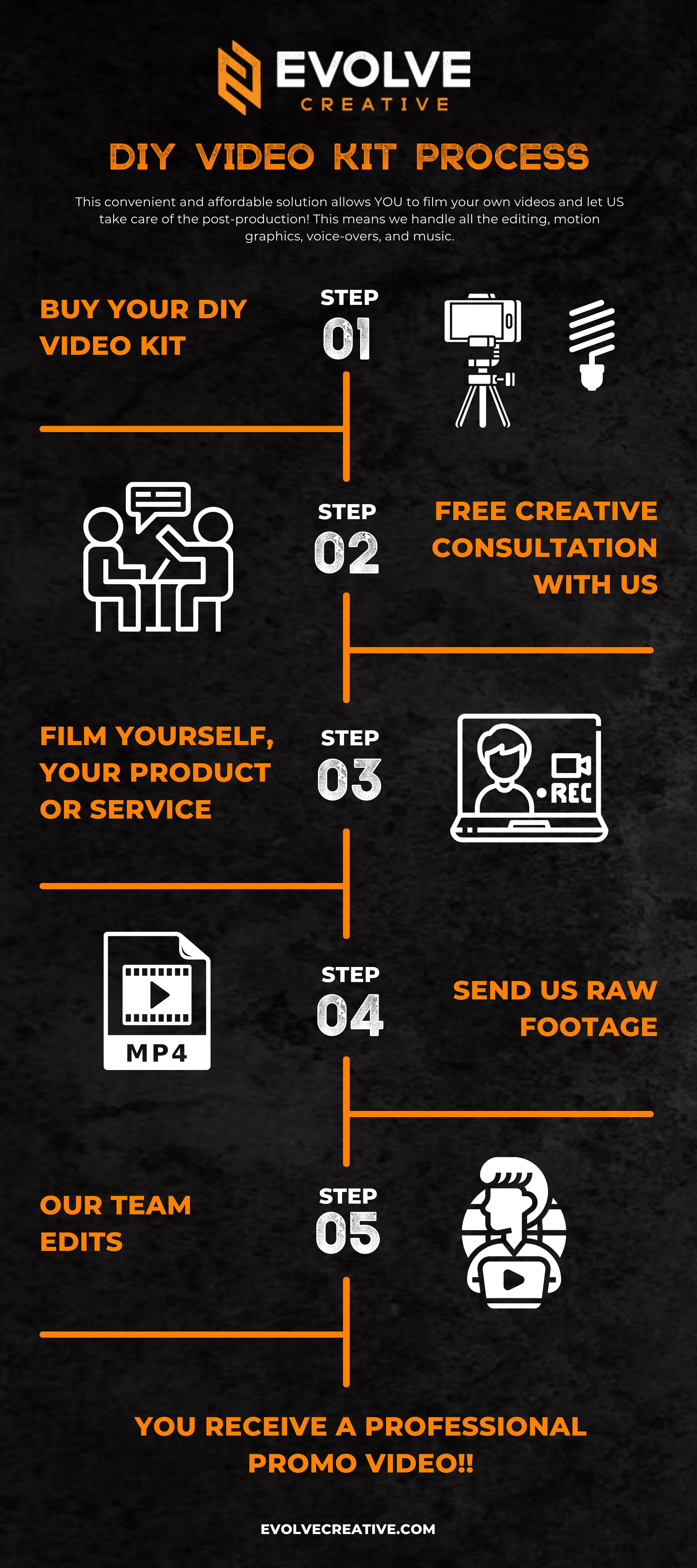 DIY Video Kit Infographic